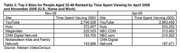 Table 3 nielsen-top-three-sites-video-viewing-ages-35-49-april-2009